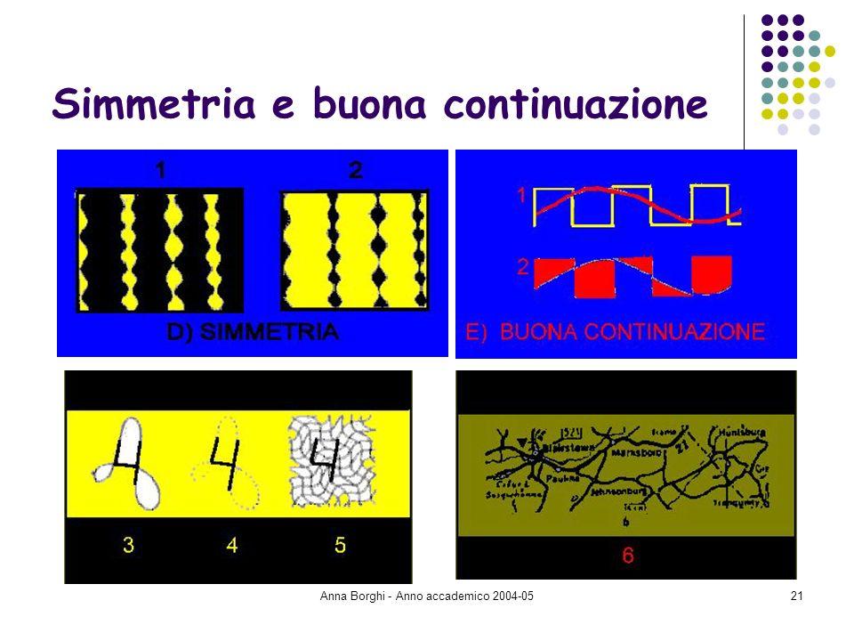 Anna Borghi - Anno accademico 2004-0521 Simmetria e buona continuazione