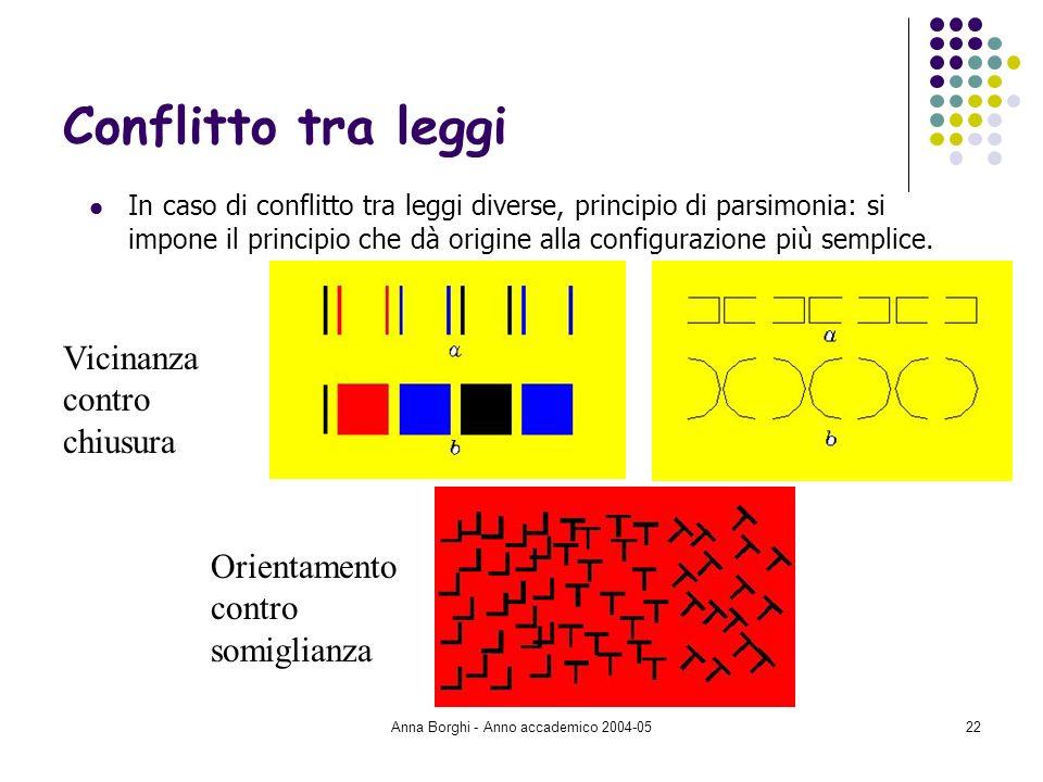 Anna Borghi - Anno accademico 2004-0522 Conflitto tra leggi In caso di conflitto tra leggi diverse, principio di parsimonia: si impone il principio ch
