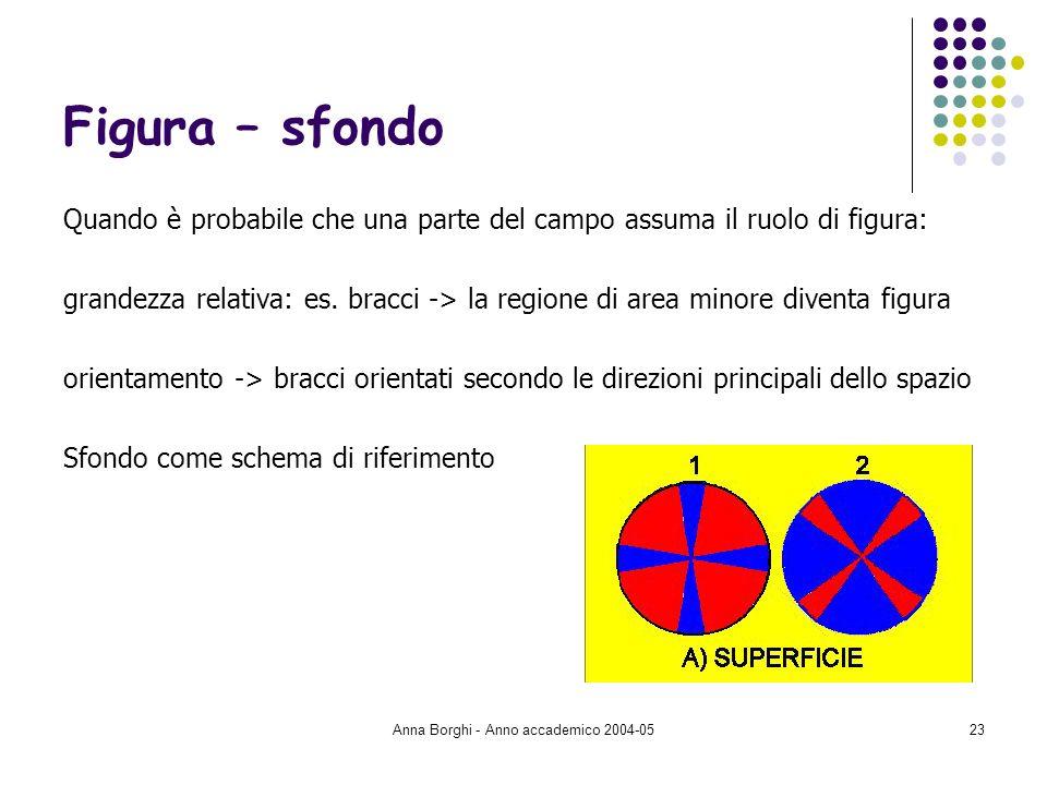 Anna Borghi - Anno accademico 2004-0523 Figura – sfondo Quando è probabile che una parte del campo assuma il ruolo di figura: grandezza relativa: es.