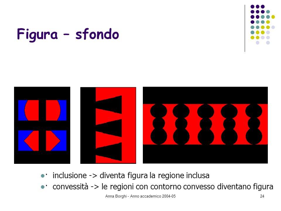 Anna Borghi - Anno accademico 2004-0524 Figura – sfondo · inclusione -> diventa figura la regione inclusa · convessità -> le regioni con contorno conv