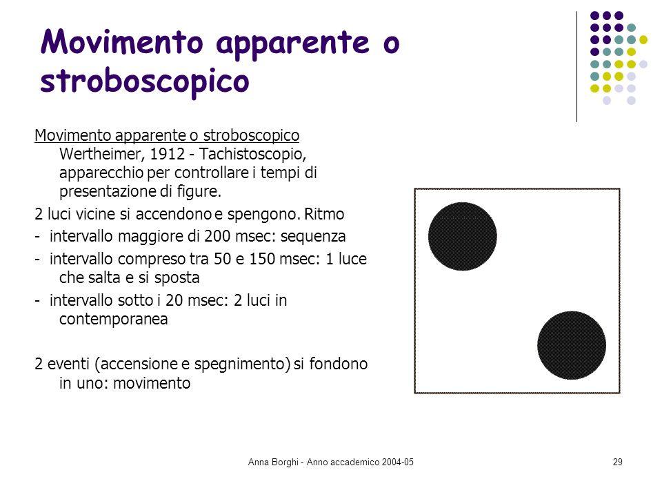 Anna Borghi - Anno accademico 2004-0529 Movimento apparente o stroboscopico Movimento apparente o stroboscopico Wertheimer, 1912 - Tachistoscopio, app