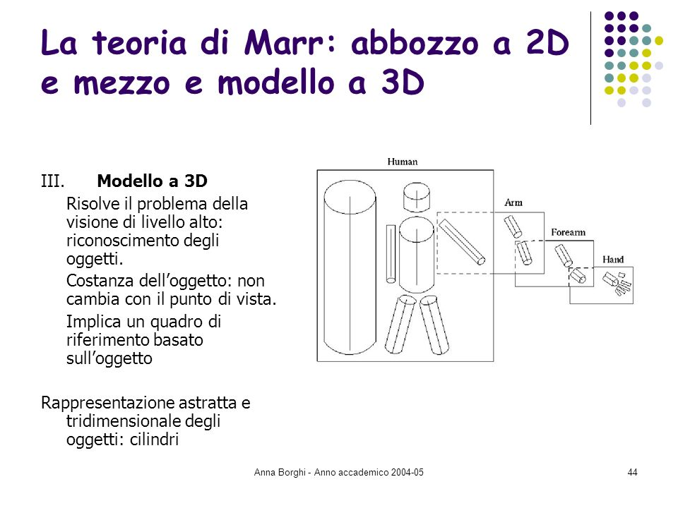 Anna Borghi - Anno accademico 2004-0544 La teoria di Marr: abbozzo a 2D e mezzo e modello a 3D III. Modello a 3D Risolve il problema della visione di