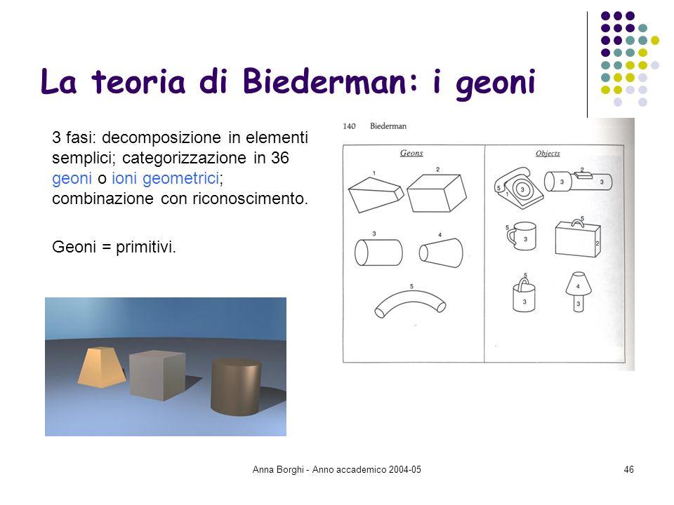 Anna Borghi - Anno accademico 2004-0546 La teoria di Biederman: i geoni 3 fasi: decomposizione in elementi semplici; categorizzazione in 36 geoni o io