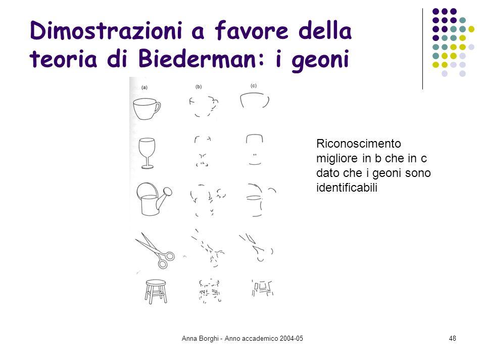 Anna Borghi - Anno accademico 2004-0548 Dimostrazioni a favore della teoria di Biederman: i geoni Riconoscimento migliore in b che in c dato che i geo