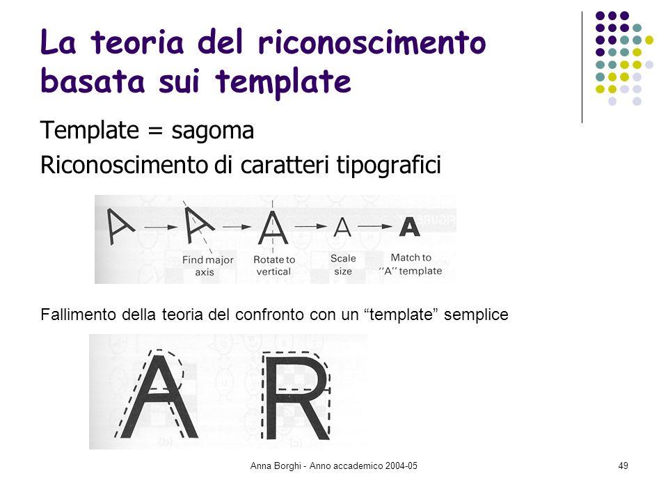 Anna Borghi - Anno accademico 2004-0549 La teoria del riconoscimento basata sui template Template = sagoma Riconoscimento di caratteri tipografici Fal