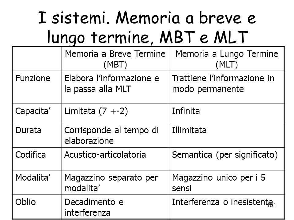 100 I sistemi di memoria. Il registro sensoriale Detto anche memoria ICONICA Funzione – trattiene linformazione finche non viene processata Capacita -