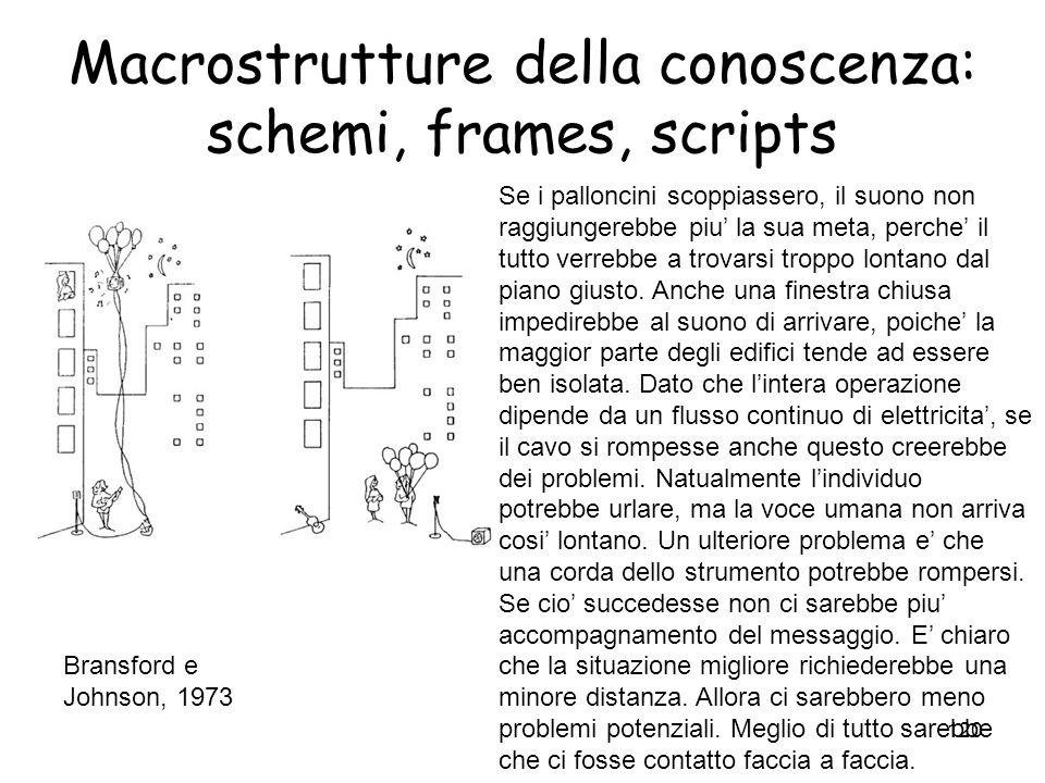 119 Macrostrutture della conoscenza: schemi, frames, scripts Influenza degli script sulla memoria I soggetti ricordano dettagli non presenti ma confor