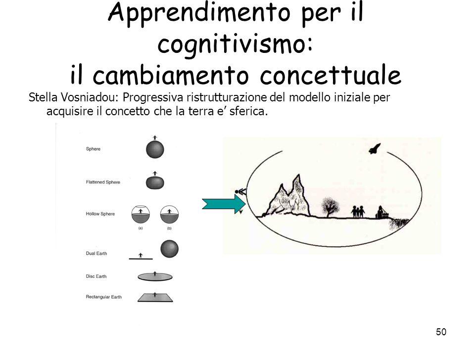 49 Apprendimento per il cognitivismo: il cambiamento concettuale Concezioni delle teorie intuitive dei bambini e del cambiamento concettuale: a) conos