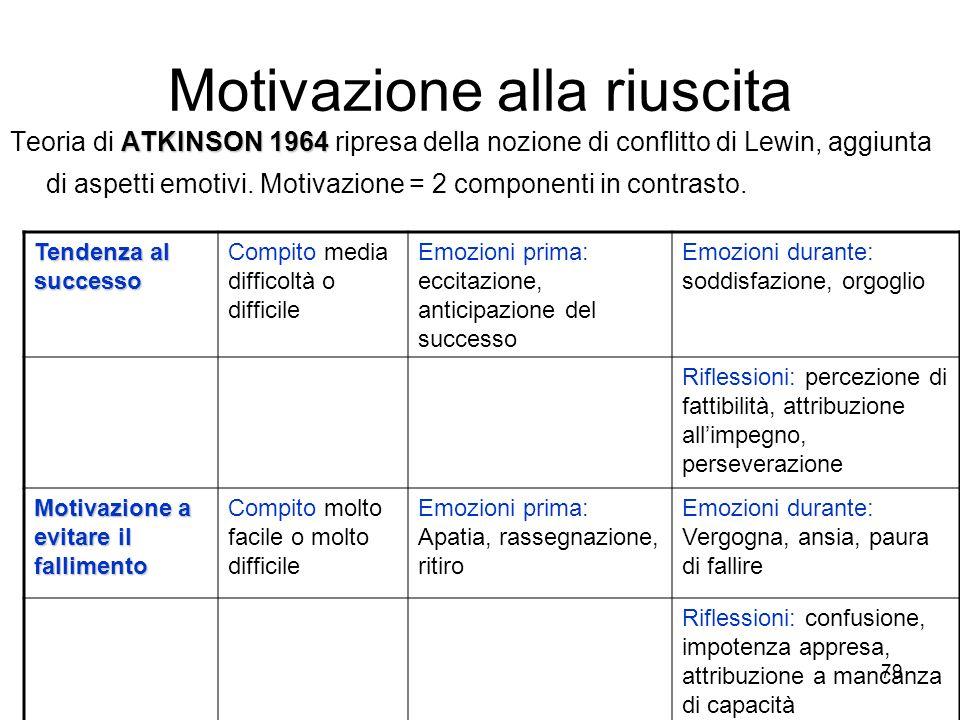 78 Motivazione alla riuscita LEWIN 1946 C = f (P, A). Teoria di LEWIN 1946. Comportamento funzione della Persona e dellAmbiente: C = f (P, A). Campo p