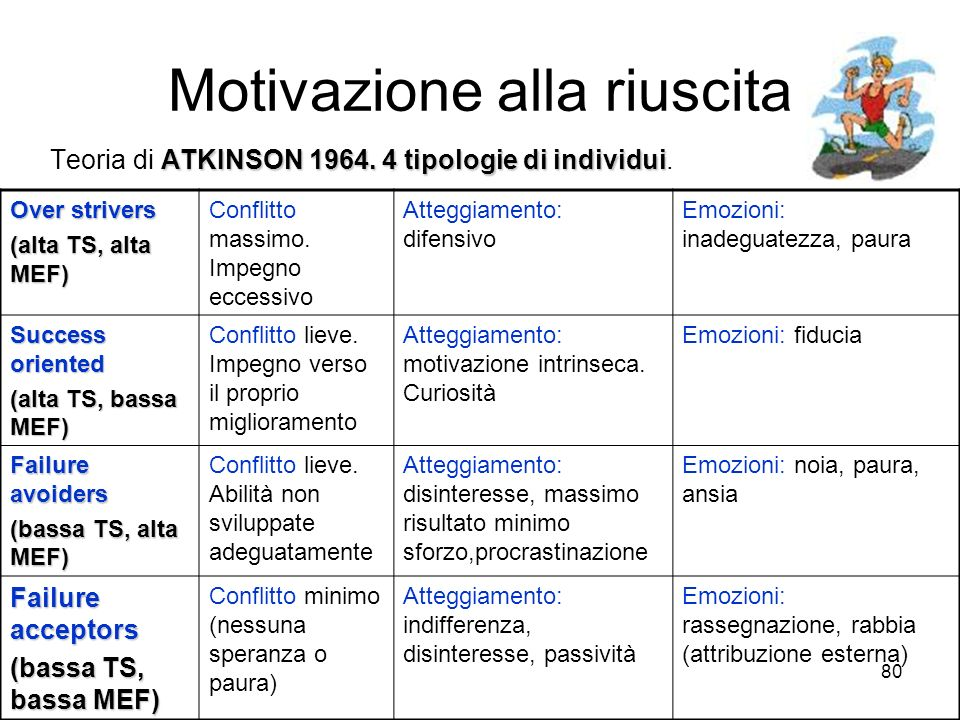 79 Motivazione alla riuscita ATKINSON 1964 Teoria di ATKINSON 1964 ripresa della nozione di conflitto di Lewin, aggiunta di aspetti emotivi. Motivazio