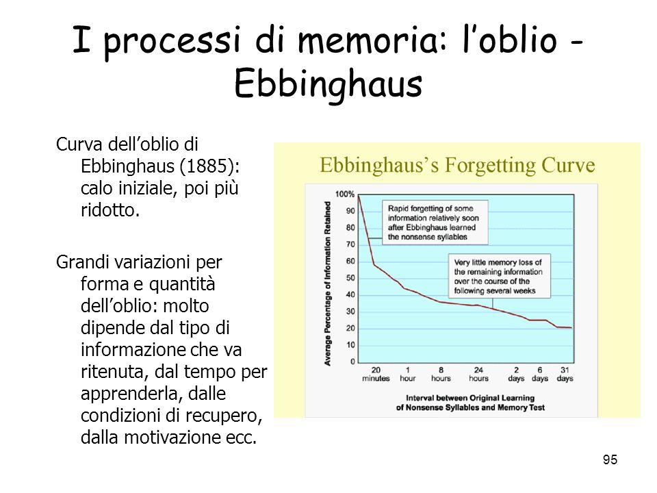 94 I processi di memoria: il recupero (retrieval) Principio della specificita di codifica: la traccia dellevento e il cue devono essere compatibili pe