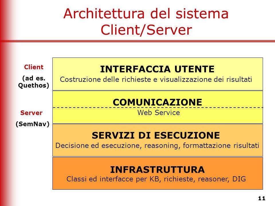 11 Architettura del sistema Client/Server INTERFACCIA UTENTE Costruzione delle richieste e visualizzazione dei risultati COMUNICAZIONE Web Service SER
