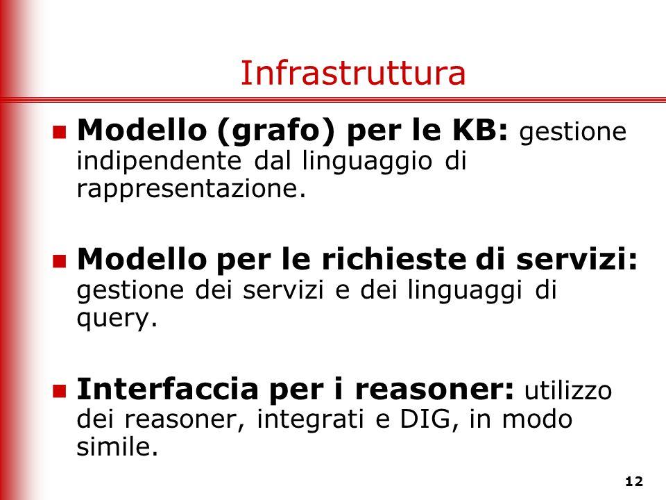 12 Infrastruttura Modello (grafo) per le KB: gestione indipendente dal linguaggio di rappresentazione. Modello per le richieste di servizi: gestione d