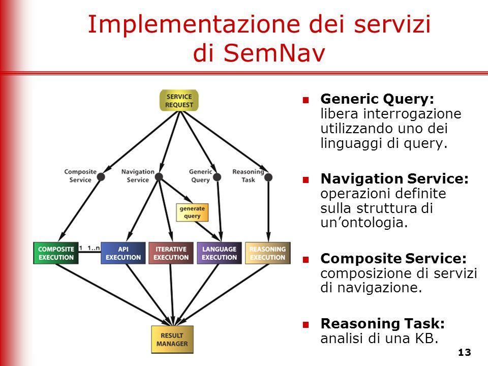 13 Implementazione dei servizi di SemNav Generic Query: libera interrogazione utilizzando uno dei linguaggi di query. Navigation Service: operazioni d