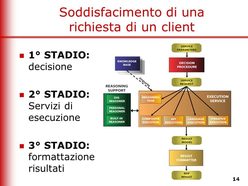 14 Soddisfacimento di una richiesta di un client 1° STADIO: decisione 2° STADIO: Servizi di esecuzione 3° STADIO: formattazione risultati