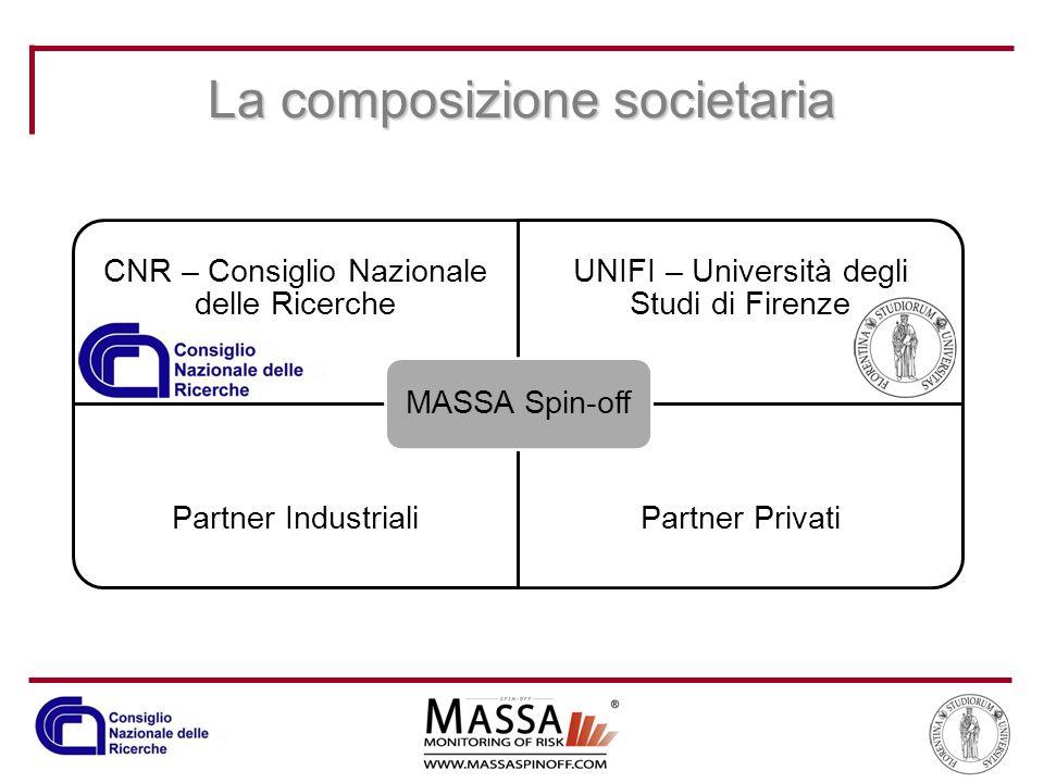 La composizione societaria CNR – Consiglio Nazionale delle Ricerche UNIFI – Università degli Studi di Firenze Partner IndustrialiPartner Privati MASSA