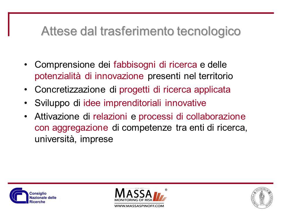 Attese dal trasferimento tecnologico Comprensione dei fabbisogni di ricerca e delle potenzialità di innovazione presenti nel territorio Concretizzazio
