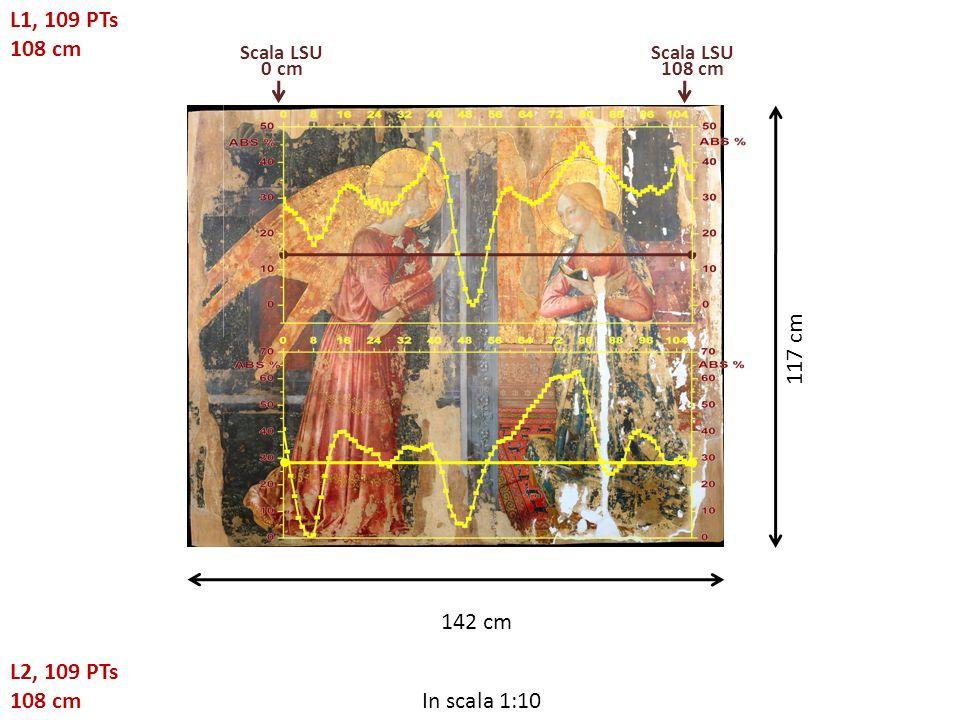 In scala 1:10 117 cm 142 cm L1, 109 PTs 108 cm Scala LSU 0 cm Scala LSU 108 cm L2, 109 PTs 108 cm