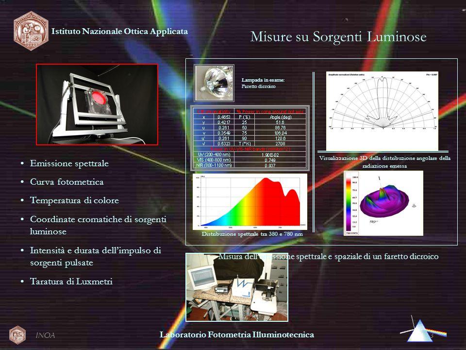INOA3 Misure su Sorgenti Luminose Diagramma polare Lampada in esame: Faretto dicroico Visualizzazione 3D della distribuzione angolare della radiazione