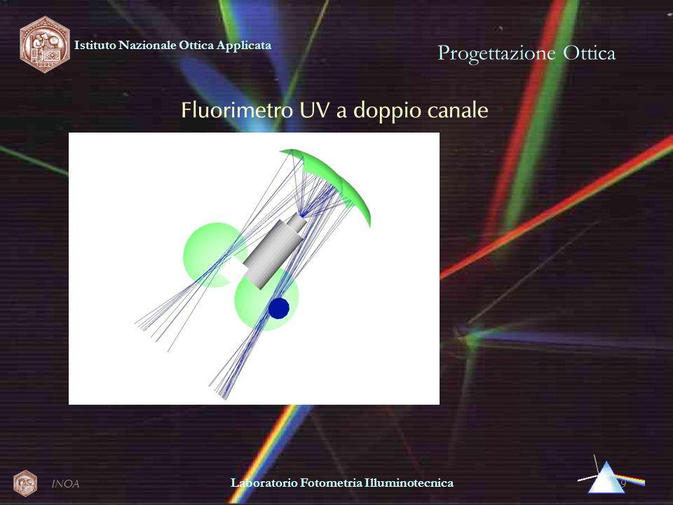 INOA9 Progettazione Ottica Istituto Nazionale Ottica Applicata Laboratorio Fotometria Illuminotecnica Fluorimetro UV a doppio canale