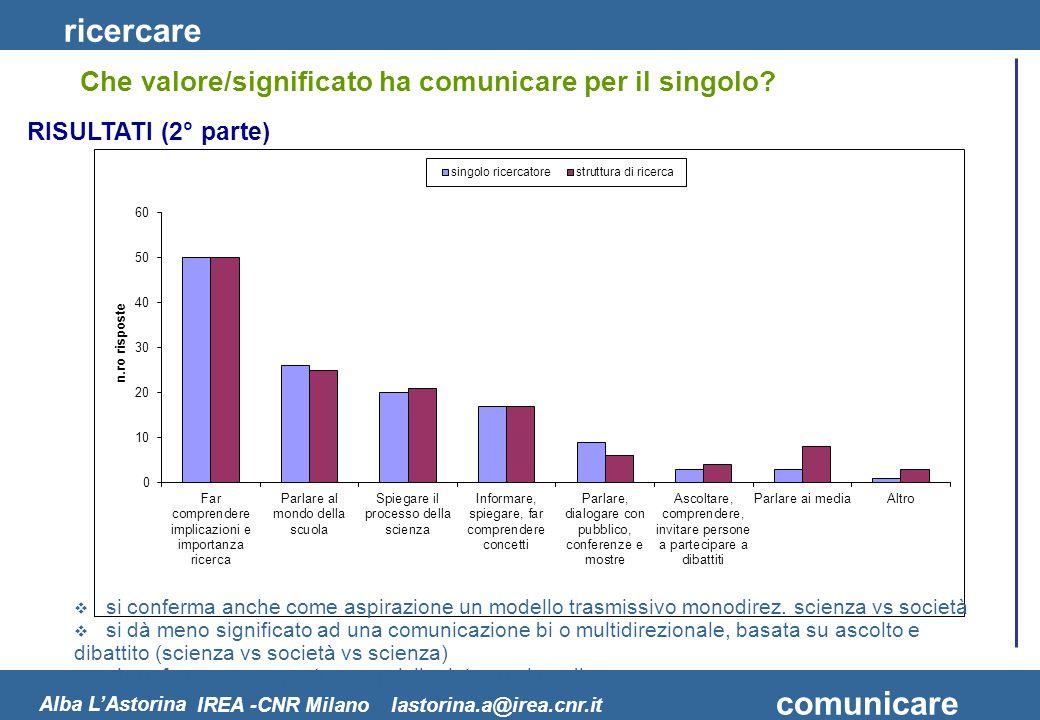 ricercare comunicare Alba LAstorina IREA -CNR Milano lastorina.a@irea.cnr.it Che valore/significato ha comunicare per il singolo? RISULTATI (2° parte)