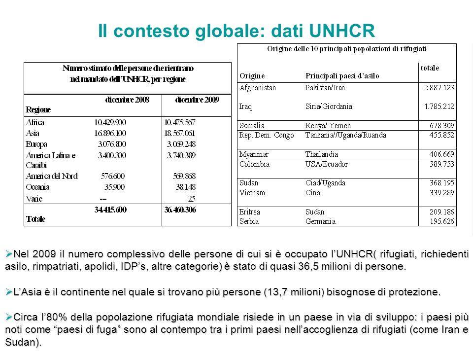 Il contesto globale: dati UNHCR Nel 2009 il numero complessivo delle persone di cui si è occupato lUNHCR( rifugiati, richiedenti asilo, rimpatriati, apolidi, IDPs, altre categorie) è stato di quasi 36,5 milioni di persone.