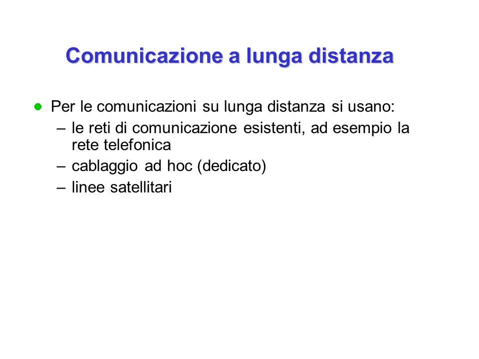 Per le comunicazioni su lunga distanza si usano: –le reti di comunicazione esistenti, ad esempio la rete telefonica –cablaggio ad hoc (dedicato) –line