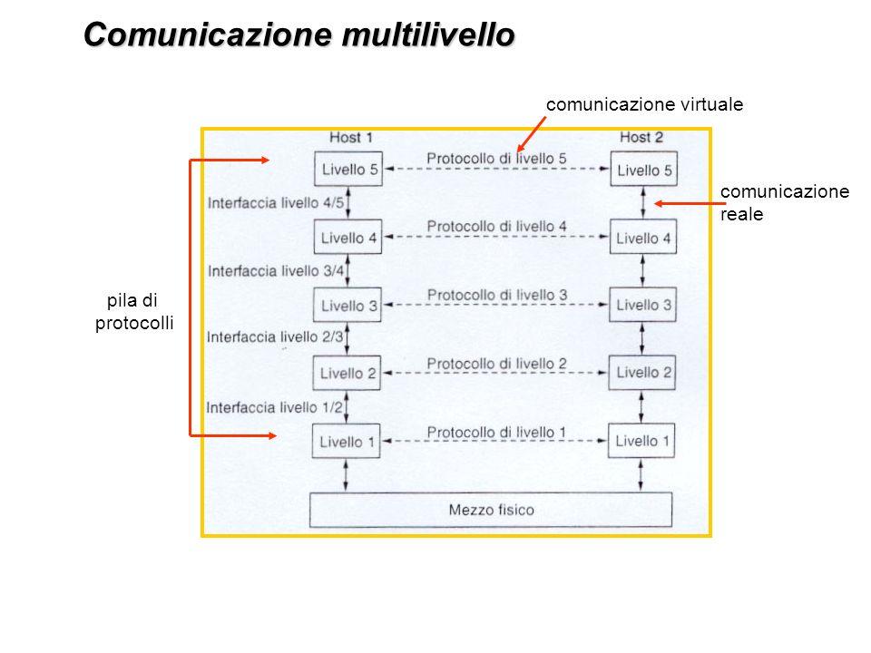 Tipologia di collegamento: diretto Il collegamento diretto è lallacciamento di un computer in una sottorete.