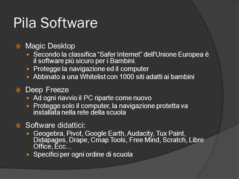 Pila Software Magic Desktop Secondo la classifica Safer Internet dell Unione Europea è il software più sicuro per i Bambini.