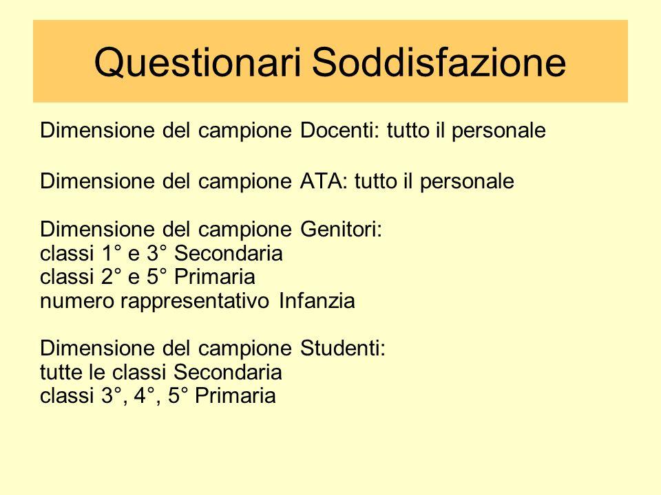 Questionari Soddisfazione Dimensione del campione Docenti: tutto il personale Dimensione del campione ATA: tutto il personale Dimensione del campione