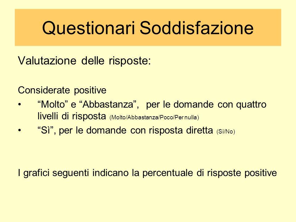 Questionari Soddisfazione Valutazione delle risposte: Considerate positive Molto e Abbastanza, per le domande con quattro livelli di risposta (Molto/A