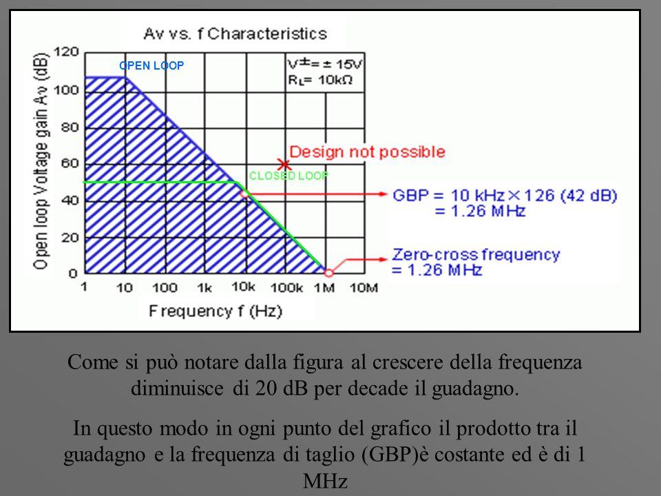 CLOSED LOOP OPEN LOOP Come si può notare dalla figura al crescere della frequenza diminuisce di 20 dB per decade il guadagno. In questo modo in ogni p