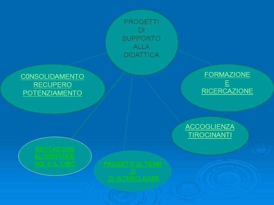 PROGETTI DI SUPPORTO ALLA DIDATTICA FORMAZIONE E RICERCAZIONE C0NSOLIDAMENTO RECUPERO POTENZIAMENTO ACCOGLIENZA TIROCINANTI EDUCAZIONE ALIMENTARE: NOI