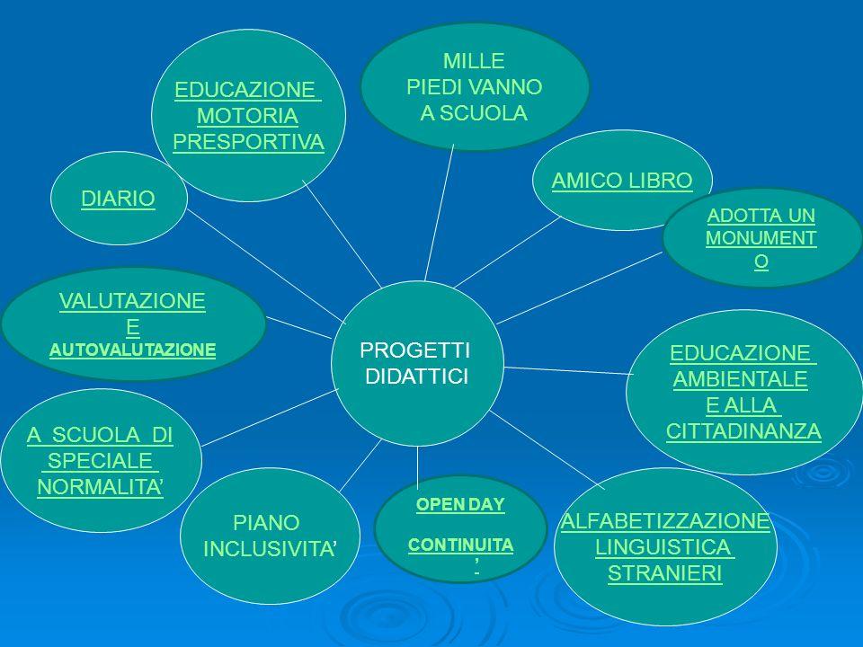 PROGETTI DIDATTICI EDUCAZIONE MOTORIA PRESPORTIVA AMICO LIBRO EDUCAZIONE AMBIENTALE E ALLA CITTADINANZA ALFABETIZZAZIONE LINGUISTICA STRANIERI A SCUOL