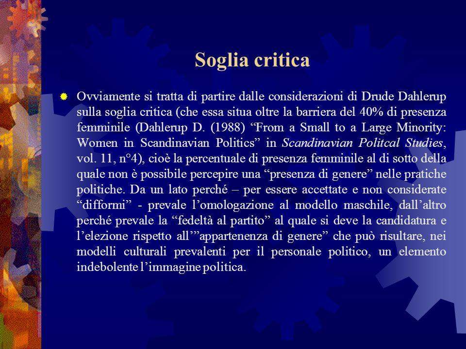 Soglia critica Ovviamente si tratta di partire dalle considerazioni di Drude Dahlerup sulla soglia critica (che essa situa oltre la barriera del 40% di presenza femminile (Dahlerup D.