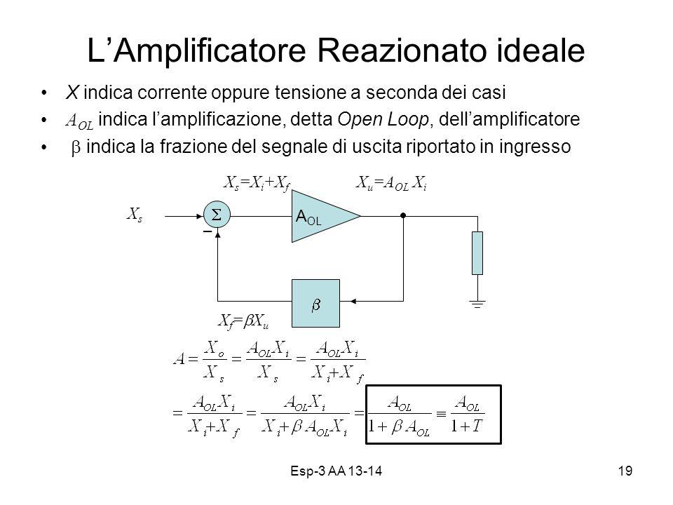 Esp-3 AA 13-1419 LAmplificatore Reazionato ideale X indica corrente oppure tensione a seconda dei casi A OL indica lamplificazione, detta Open Loop, dellamplificatore indica la frazione del segnale di uscita riportato in ingresso A OL X f = X u X u =A OL X i XsXs X s =X i +X f _