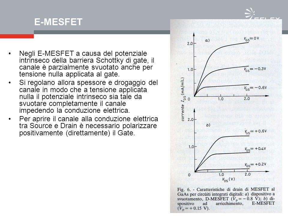E-MESFET Negli E-MESFET a causa del potenziale intrinseco della barriera Schottky di gate, il canale è parzialmente svuotato anche per tensione nulla