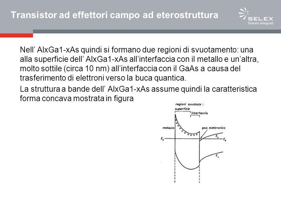 Transistor ad effettori campo ad eterostruttura Nell AlxGa1-xAs quindi si formano due regioni di svuotamento: una alla superficie dell AlxGa1-xAs alli