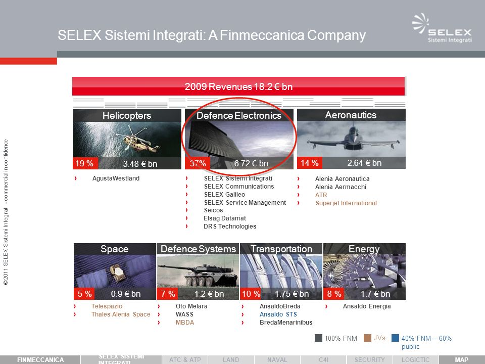 Belongs to a multi-domain and multi - platform Group Leads the core Capabilities and Technologies within the Large Systems Domain: Sensors, Command and Control, Integration FINMECCANICA assigned to SELEX Sistemi Integrati the Prime Contractor and Architect mission role SELEX Sistemi Integrati key points: SELEX Sistemi Integrati within the Finmeccanicas Galaxy for Large Systems AnsaldoBreda Ansaldo STS Ansaldo Energia SELEX Galileo Telespazio SELEX Sistemi Integrati Thales Alenia Space AgustaWestland WASS MBDA Oto Melara SELEX Service Management Elsag Datamat Alenia Aeronautica © 2011 SELEX Sistemi Integrati - commercial in confidence DRS Technologies SELEX Communications LAND ATC & ATP FINMECCANICA SELEX SISTEMIINTEGRATI NAVAL MAP SECURITY C4I LOGICTIC