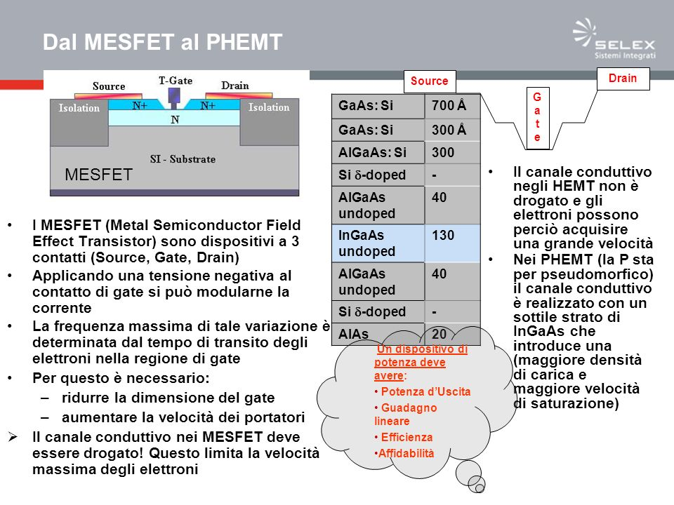 Dal MESFET al PHEMT Source GateGate Drain GaAs: Si700 Å GaAs: Si300 Å AlGaAs: Si300 Si -doped - AlGaAs undoped 40 InGaAs undoped 130 AlGaAs undoped 40