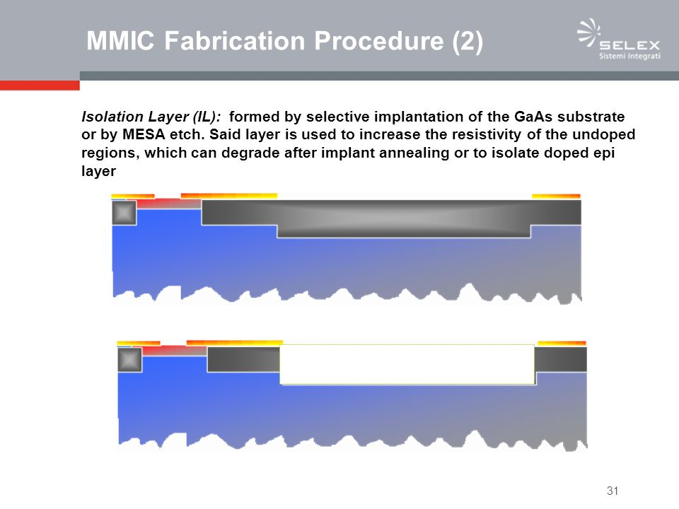 31 MMIC Fabrication Procedure (2) Isolation Layer (IL): formed by selective implantation of the GaAs substrate or by MESA etch. Said layer is used to