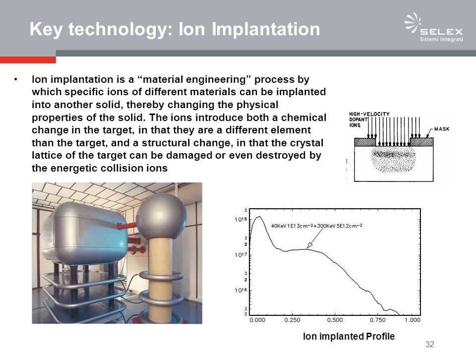 32 Key technology: Ion Implantation Ion implantation is a material engineering process by which specific ions of different materials can be implanted