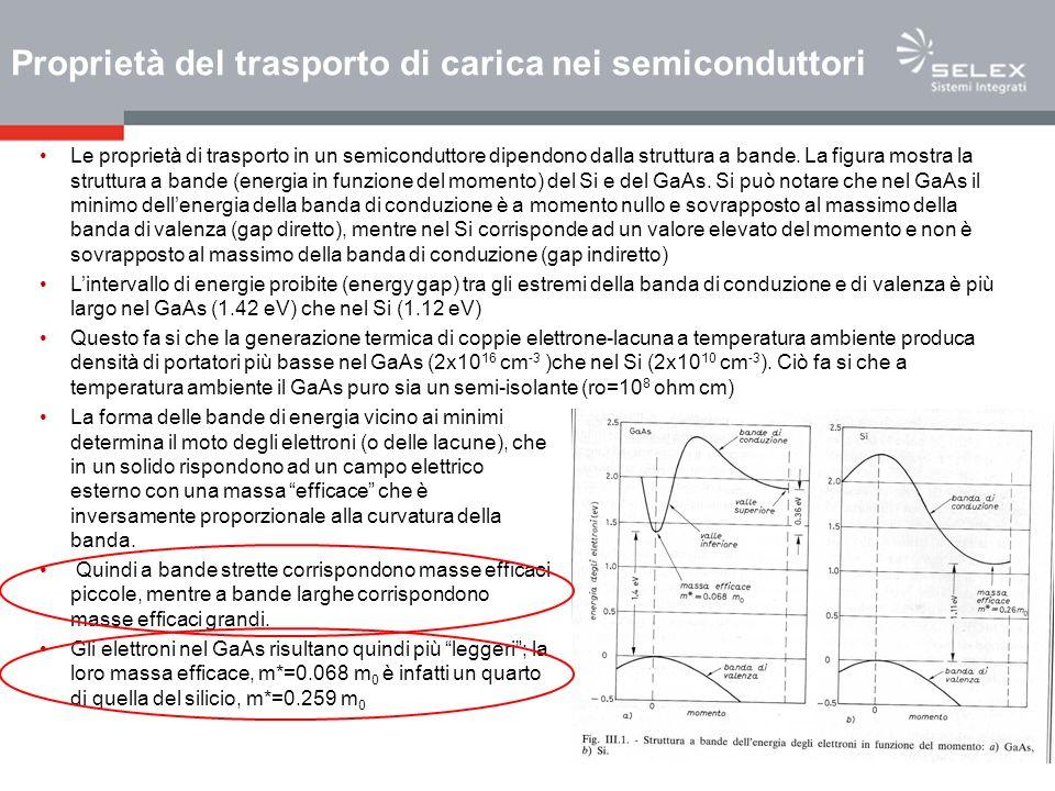 La presenza di un campo elettrico esterno trascinerà molto più velocemente gli elettroni nel GaAs che nel Si.