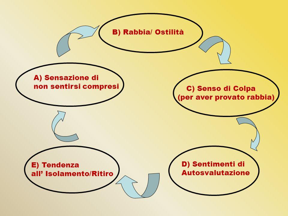 A) Sensazione di non sentirsi compresi B) Rabbia/ Ostilità C) Senso di Colpa (per aver provato rabbia) D) Sentimenti di Autosvalutazione E) Tendenza a