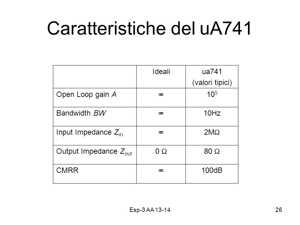 Caratteristiche del uA741 Esp-3 AA 13-1426 Idealiua741 (valori tipici) Open Loop gain A 10 5 Bandwidth BW 10Hz Input Impedance Z in 2M Output Impedance Z out 0 80 CMRR 100dB