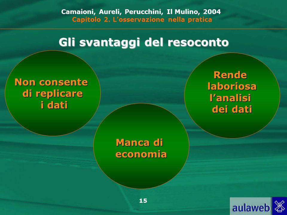 15 Gli svantaggi del resoconto Rendelaboriosalanalisi dei dati Camaioni, Aureli, Perucchini, Il Mulino, 2004 Capitolo 2.