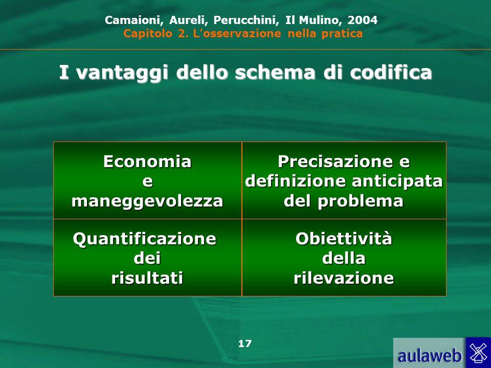 17 I vantaggi dello schema di codifica Economiaemaneggevolezza Precisazione e definizione anticipata definizione anticipata del problema Obiettivitàde