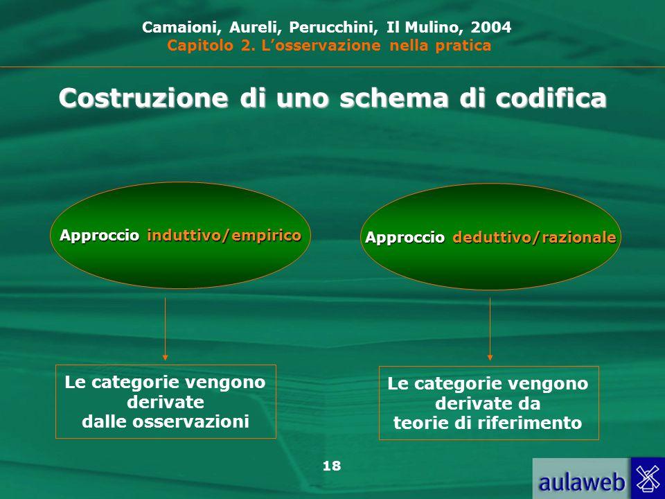 18 Costruzione di uno schema di codifica Approccio induttivo/empirico Le categorie vengono derivate dalle osservazioni Camaioni, Aureli, Perucchini, Il Mulino, 2004 Capitolo 2.