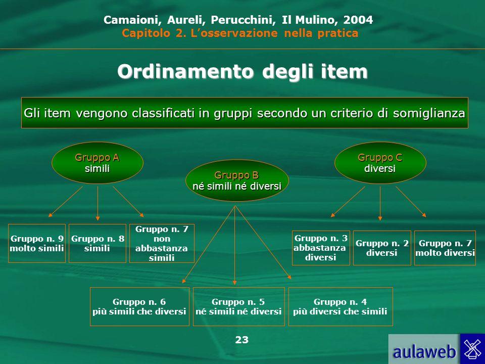 23 Gli item vengono classificati in gruppi secondo un criterio di somiglianza Gruppo A simili Gruppo B né simili né diversi Gruppo C diversi Gruppo n.