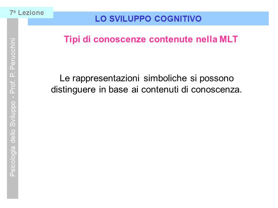 Tipi di conoscenze contenute nella MLT LO SVILUPPO COGNITIVO Psicologia dello Sviluppo - Prof. P. Perucchini 7 a Lezione Le rappresentazioni simbolich